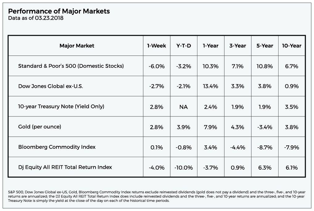 2018 Quarter 2 Market Commentary