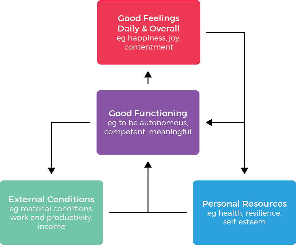 dynamic model of well-being